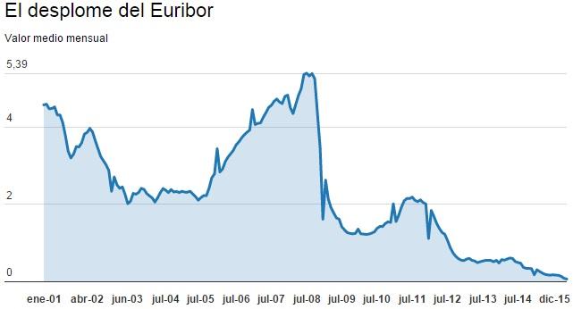 euribor-2015