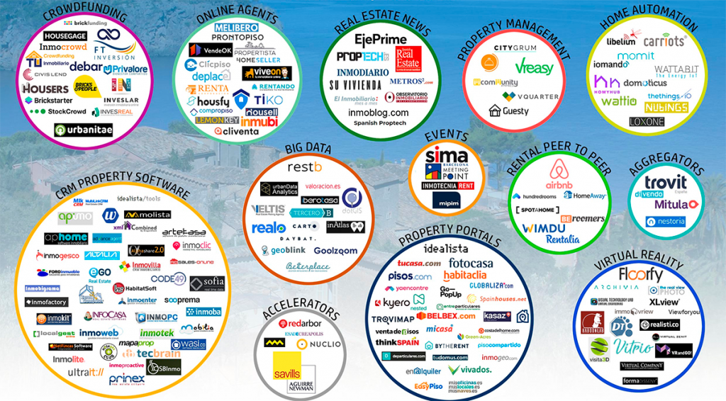 Proptech Map 2018