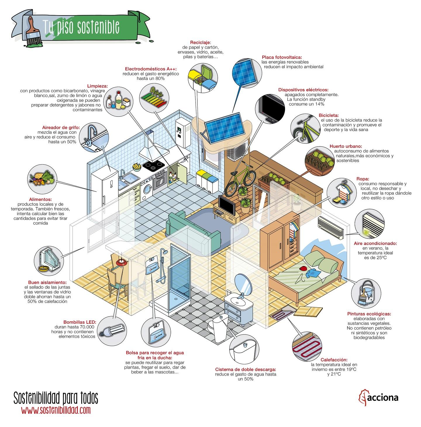 vivenda sostenible beneficis